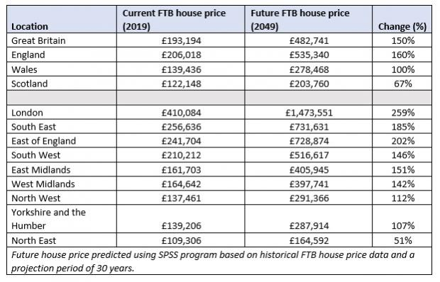 Gazette: These figures show projected first-time buyer prices in the UK