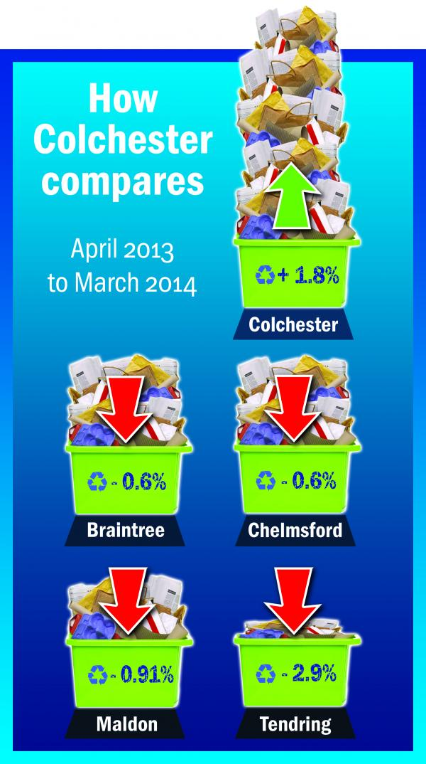 Recycling rate is up but there is still a long way to go